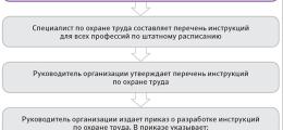 Как составить инструкцию по охране труда