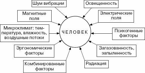 физфакторы